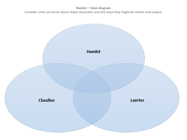 Hamlet Claudius And Laertes Venn Diagram And Tasks By Elaine253