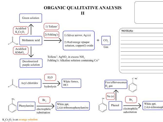Organic Chemistry Qualitative Analysis_Free