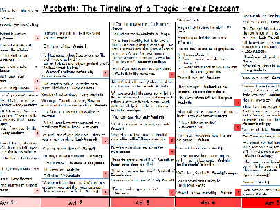 Macbeth and A Christmas Carol Timeline of Key Quotes 2 in 1
