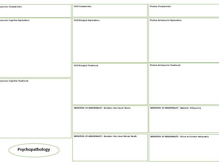 Revision Summary Sheets - Blank - (memory, attachment, social, psychopathology, approaches) AQA Psy