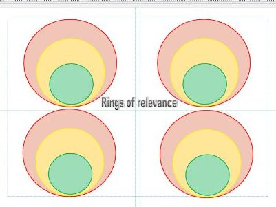 Rings of Relevance Vocabulary sort