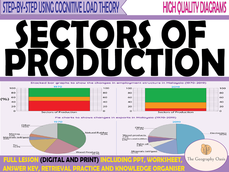 Sectors of Production (primary, secondary, tertiary, quaternary)