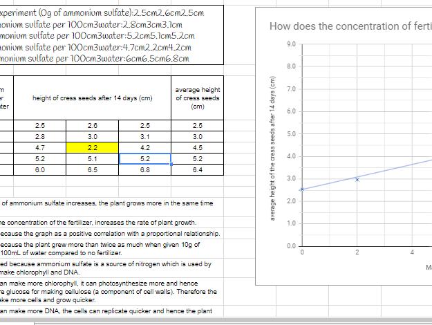 Biology and Chemistry Data Analysis Assessment - Ammonium Sulfate