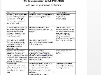 Suburbs and suburbanisation lesson worksheets