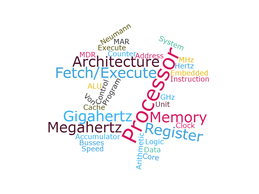 Word Clouds for OCR Computer Science GCSE Units 1.1 - 1.5