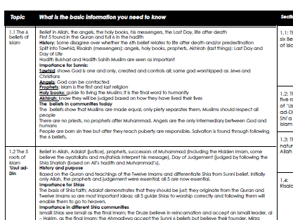 Muslim beliefs: knowledge organiser for (Edexcel: 1-9) Beliefs in Action Spec B 2016