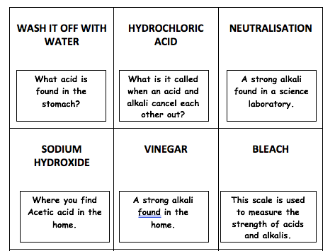 Acids, Alkalis, pH Scale and Indicators Unit of Work
