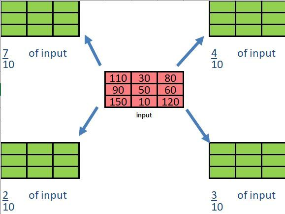Improper and Proper Fractions of  an Integer, with solutions, Differentiated, Starter or Plenary