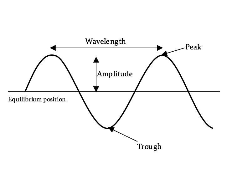 AQA A Level Physics: Waves Concise Student Notes *New Specification*