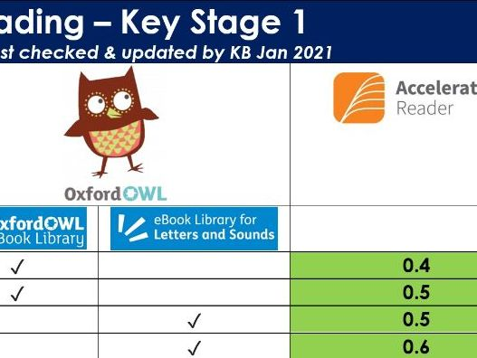 Key Stage 1 Books on Oxford Owl and Accelerated Reader