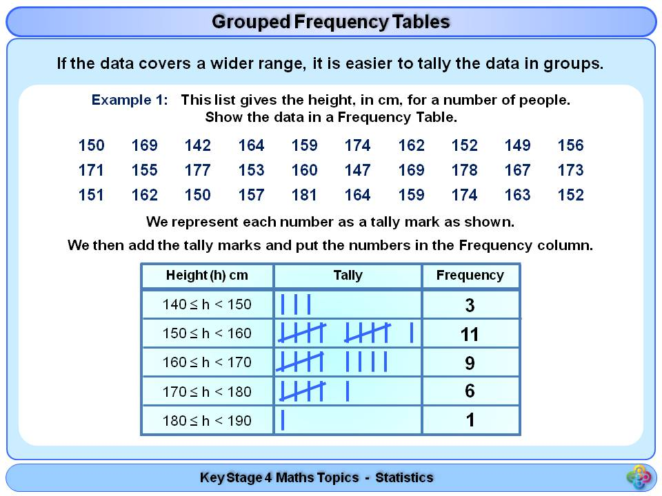 Frequency Tables & Grouped Frequency Tables KS4