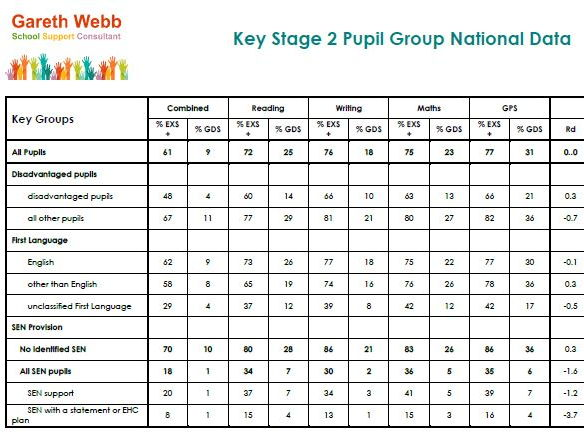 Pupil Group National Data