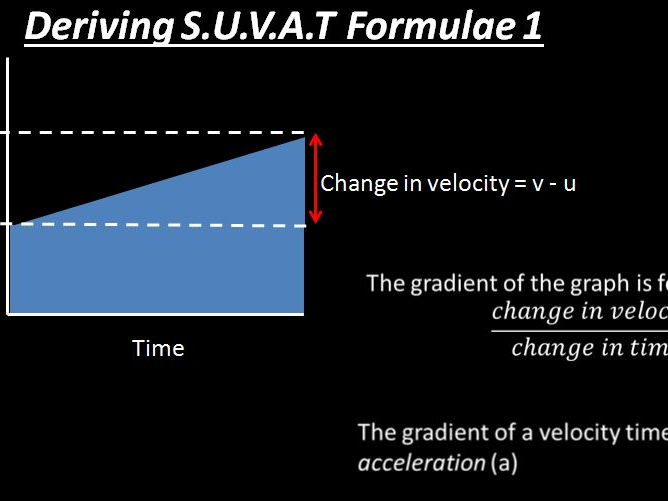 Deriving the 5 equations of motion for constant acceleration SUVAT equations