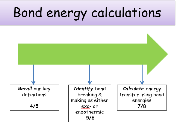 KS4 Energy changes bond energy Teacher powerpoint student – Bond Energy Worksheet