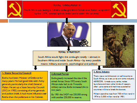 Total Strategy 1977 - 1989 - Botha and South Africa LESSON