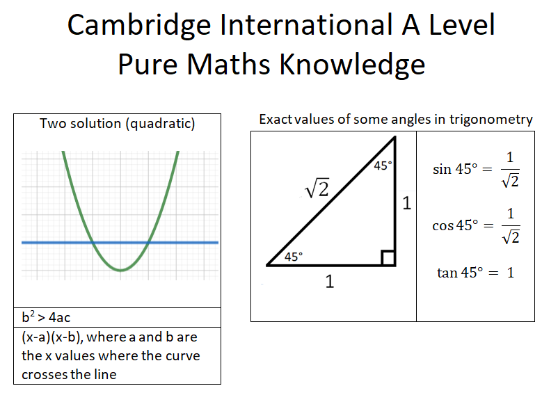 Cambridge International A Level (2019), Pure Maths, Knowledge