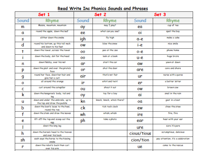 Phonics Sounds List (RWI)