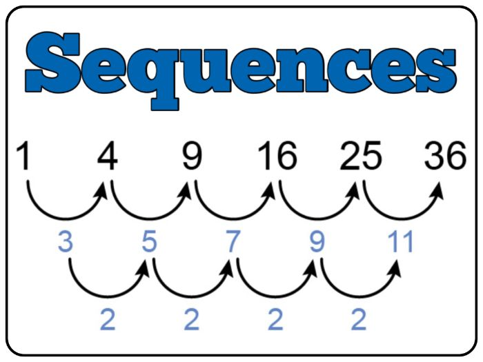 Linear and Quadratic Sequences - nth Term