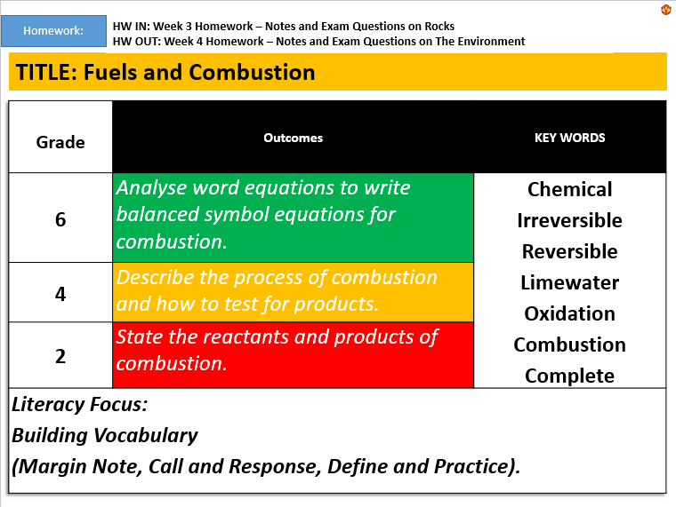 KS3: Fuels and Combustion