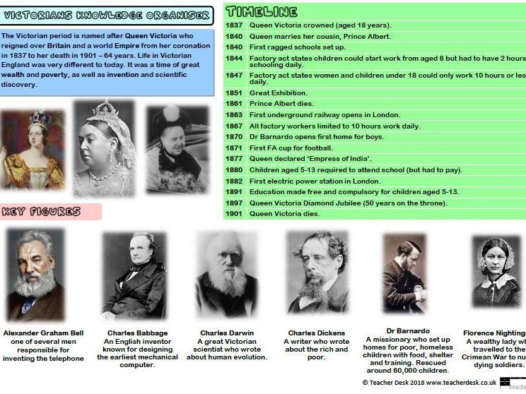 Victorians Knowledge Organiser