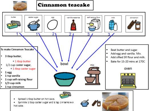 Cinnamon Teacake: A visual one page recipe to make Cinnamon Teacake.