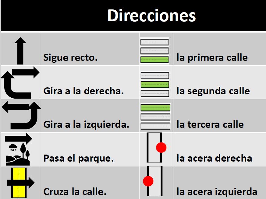 La ciudad - Pedir y dar direcciones - Lección completa