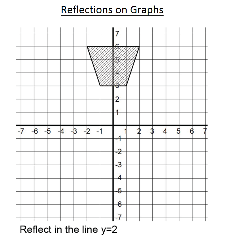 Reflections on a Graph