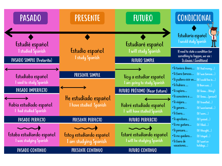 GCSE Tenses Spanish Revision Poster