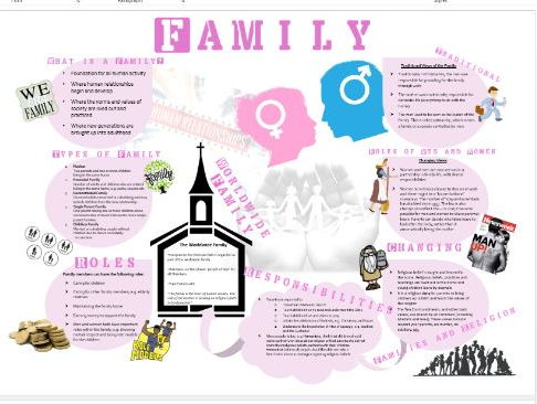 WJEC Eduqas Relationships: The Family Learning Mat Information Sheet