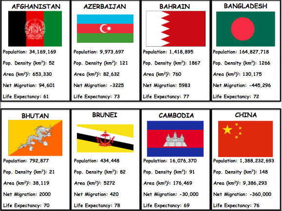 Top Trumps - ASIA (End of Term Geography Game)