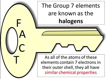 Group 7:  The halogens