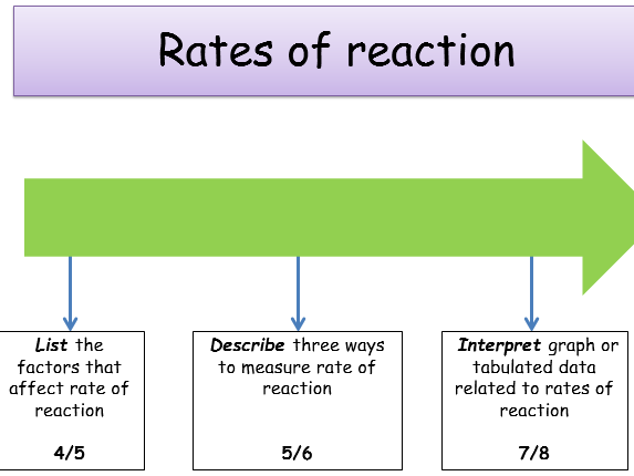 the factors that affect the rate of reaction essay Free rates of reaction papers, essays, and research papers many factors can affect the rate of reaction the concentration of the reactants is one of them.