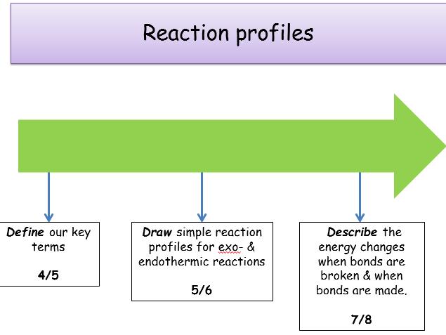 KS4, Energy changes - reaction profiles (Teacher powerpoint & student worksheet)