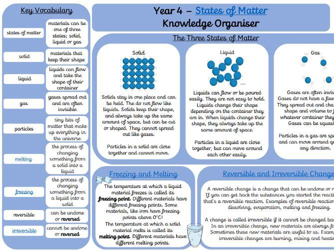 States of Matter Knowledge Organiser
