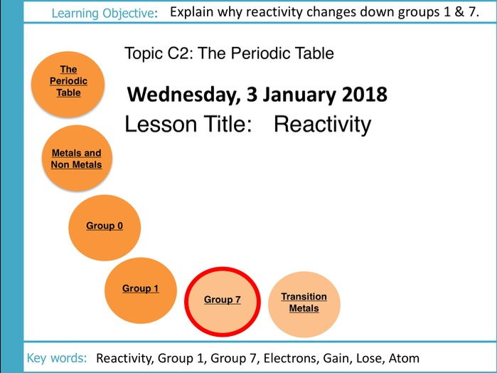 Aqa Gcse C2 The Periodic Table L7 Reactivity Of Group 1 And 7 By