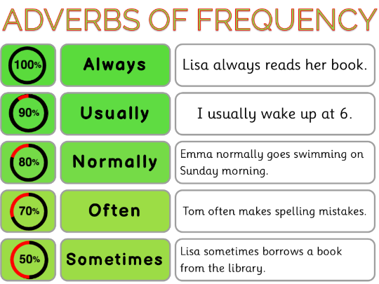 Adverbs of Frequency Mats Worksheets