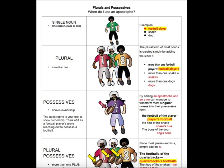 Plural, Possessive, and Plural Possessive Nouns Worksheet