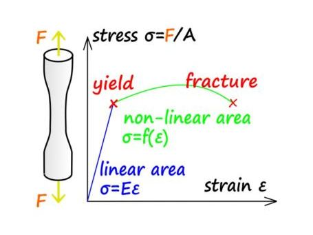 A/AS Level - Young modulus, stress, strain, properties of material - past paper questions & answers