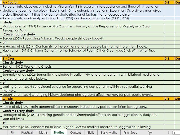 Psychology Checklist - IAL Edexcel
