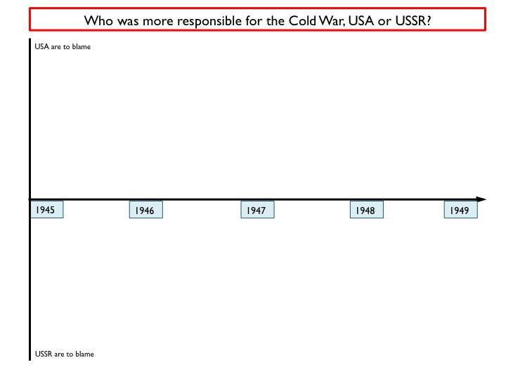 Who was more responsible for the Cold War, USA or USSR? Helping students to understand key events.