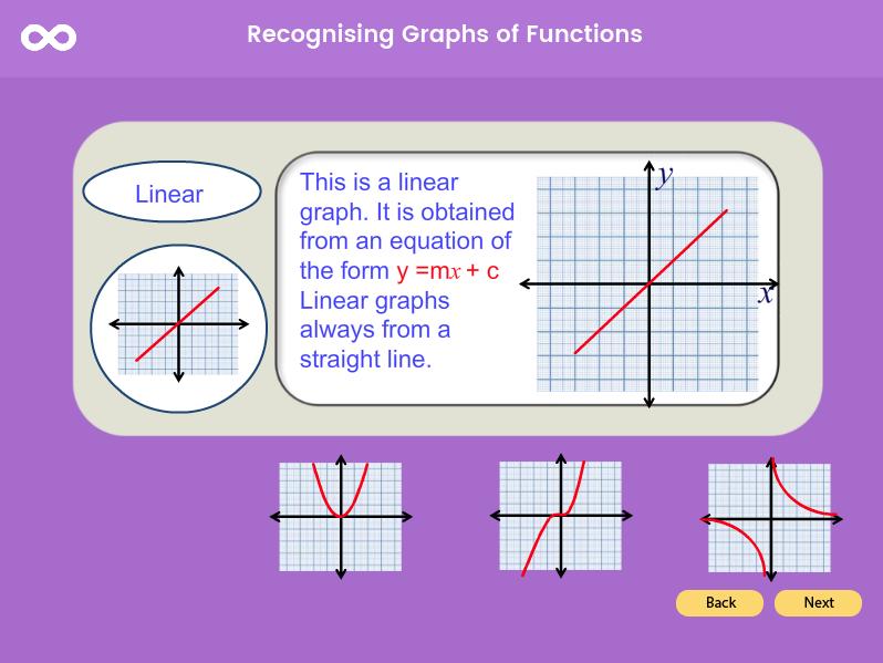 Transforming Graphs - GCSE (1-9)