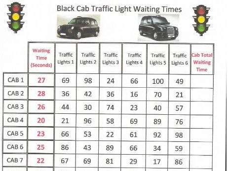 Data Handling Black Cab Traffic Light Waiting Time