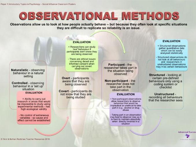 Poster - Obervational Methods & Evaluation