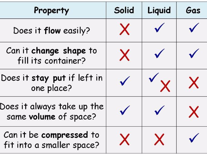 solids liquids and gases states of matter year 7 lesson powerpoint ks3 7ga particles by. Black Bedroom Furniture Sets. Home Design Ideas