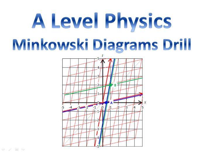 A Level Physics Minkowski Diagrams Drill