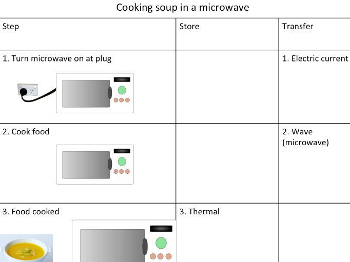 Energy Transfer Diagrams - Powerpoint and Structured Expert Task