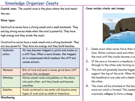 Coasts Knowledge Organiser/ Revision Sheet