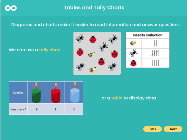 Tables, Charts & Pictograms- Year 3, Key stage 2
