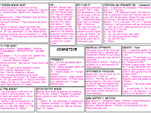 A Level Edexcel Psychology Cognitive Approach Completed Mindmap