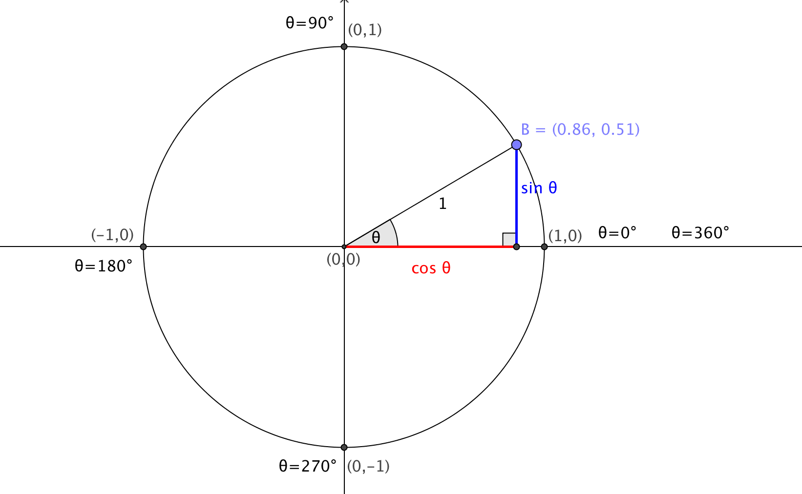 Gcse maths circles powerpoint 20 lessons by bcooper87 trigonometry unit circle investigation with dynamic interactive diagram and accompanying explanation pooptronica